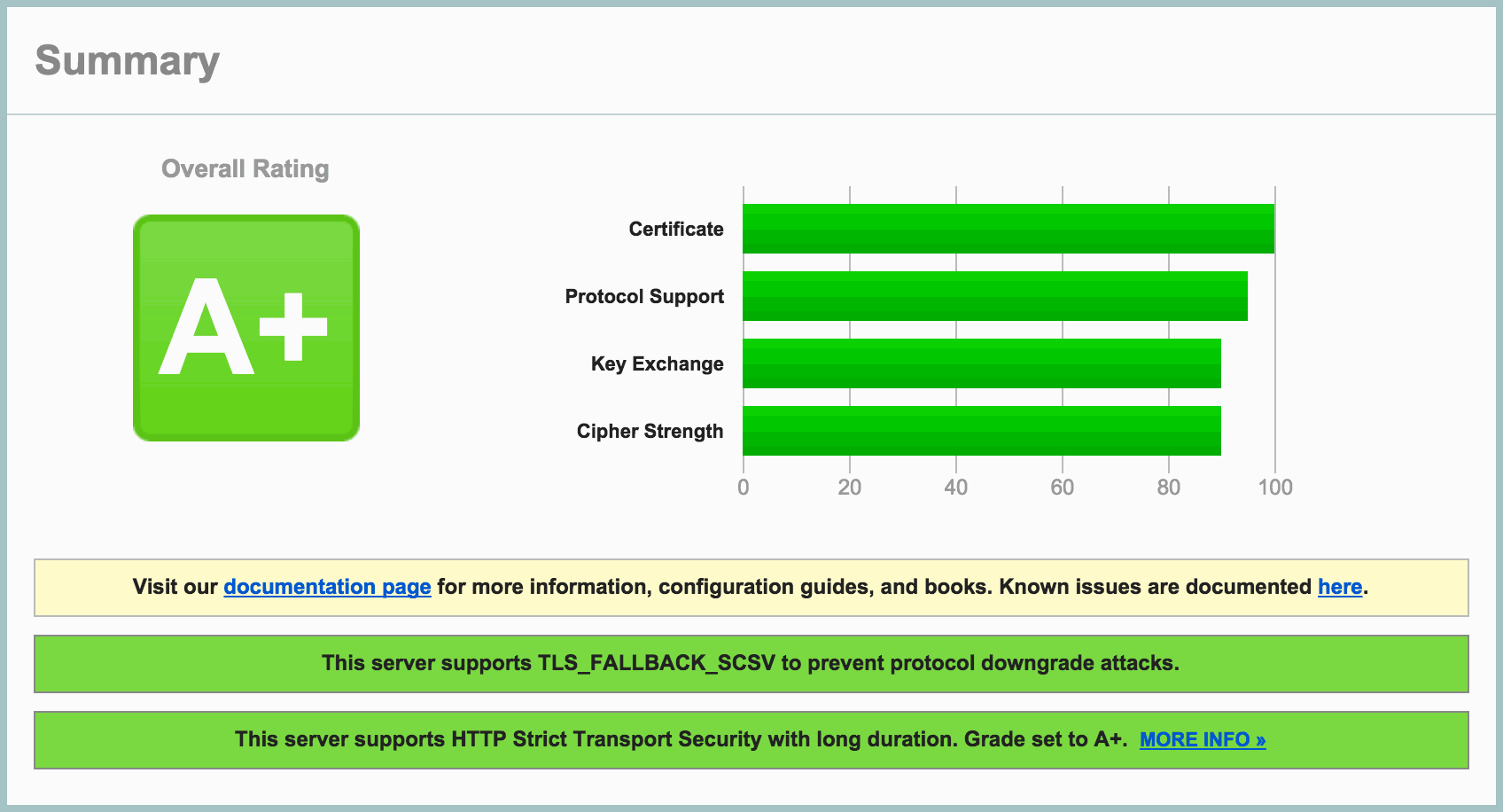 SSL Labs A+ result